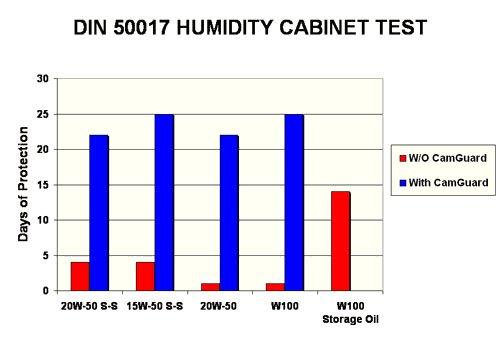 humiditycabinettesting